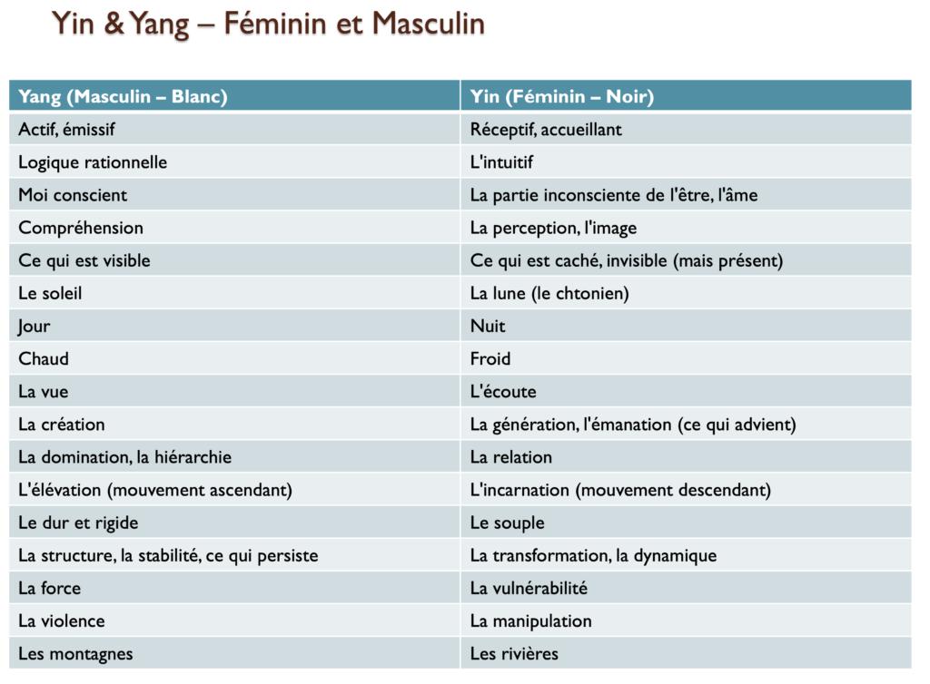 Tableau des oppositions et complémentarités Yin-Yang